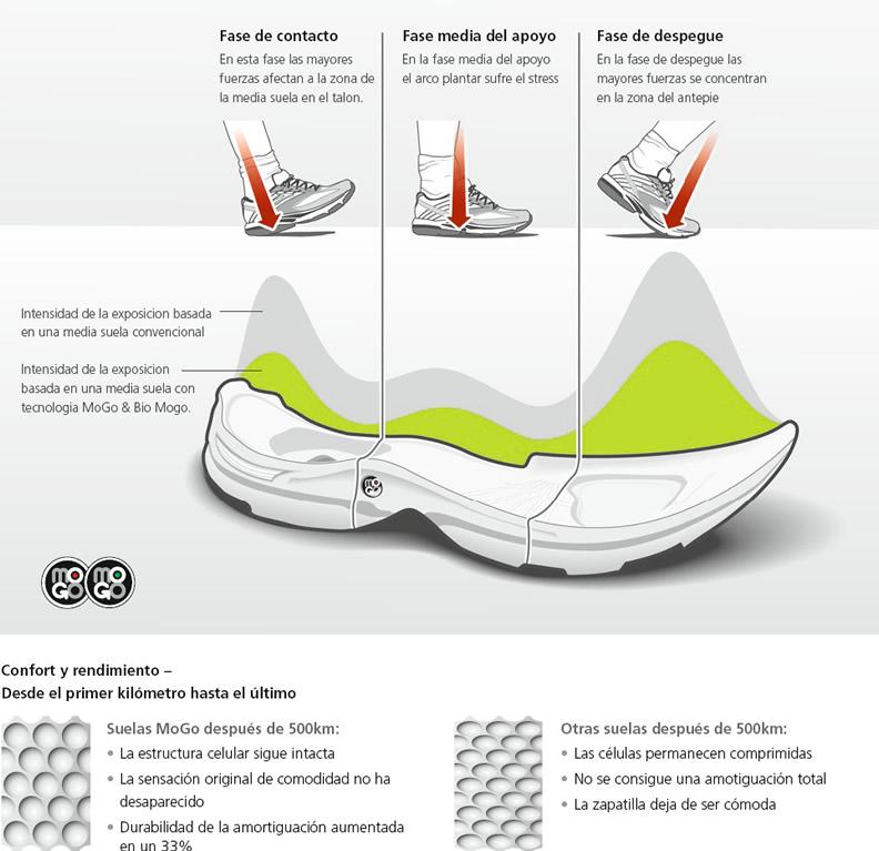 MoGo: la ecológica apuesta de Brooks para la entresuela de sus modelos 'footwear'
