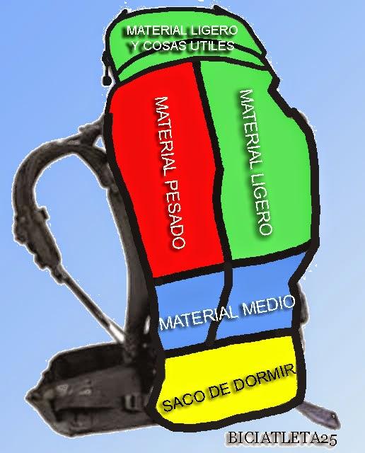 distribucion de carga mochila